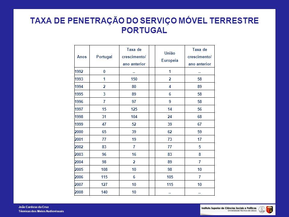 João Cardoso da Cruz Técnicas dos Meios Audiovisuais TAXA DE PENETRAÇÃO DO SERVIÇO MÓVEL TERRESTRE PORTUGAL AnosPortugal Taxa de crescimento/ ano ante