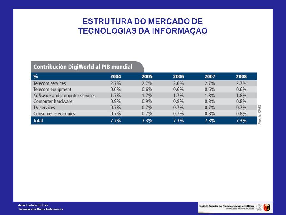 João Cardoso da Cruz Técnicas dos Meios Audiovisuais ESTRUTURA DO MERCADO DE TECNOLOGIAS DA INFORMAÇÃO