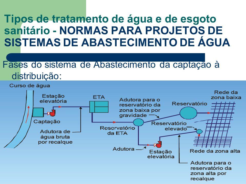 Fases do sistema de Abastecimento da captação à distribuição: Tipos de tratamento de água e de esgoto sanitário - NORMAS PARA PROJETOS DE SISTEMAS DE