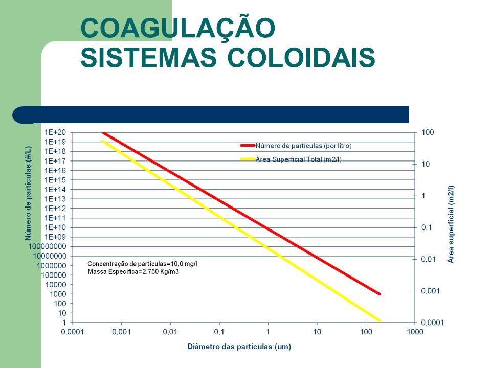 COAGULAÇÃO SISTEMAS COLOIDAIS