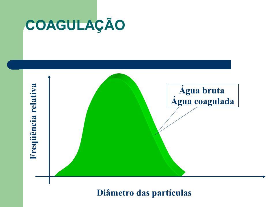 Diâmetro das partículas Freqüência relativa Água bruta Água coagulada