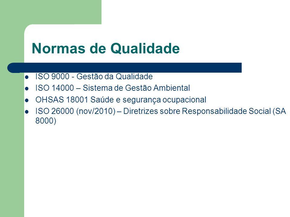 Normas de Qualidade ISO 9000 - Gestão da Qualidade ISO 14000 – Sistema de Gestão Ambiental OHSAS 18001 Saúde e segurança ocupacional ISO 26000 (nov/20