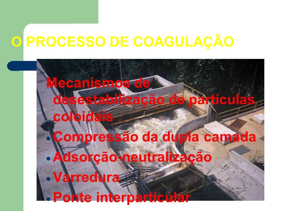 O PROCESSO DE COAGULAÇÃO Mecanismos de desestabilização de partículas coloidais Compressão da dupla camada Adsorção-neutralização Varredura Ponte inte