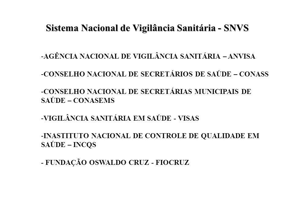 -AGÊNCIA NACIONAL DE VIGILÂNCIA SANITÁRIA – ANVISA -CONSELHO NACIONAL DE SECRETÁRIOS DE SAÚDE – CONASS -CONSELHO NACIONAL DE SECRETÁRIAS MUNICIPAIS DE