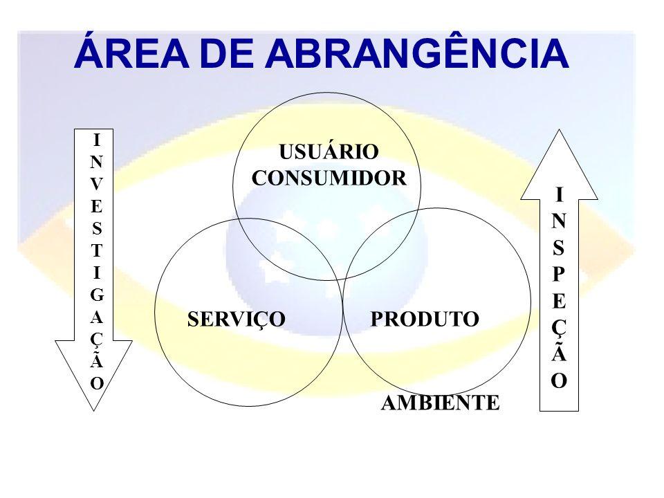 ÁREA DE ABRANGÊNCIA USUÁRIO CONSUMIDOR SERVIÇO INVESTIGAÇÃOINVESTIGAÇÃO INSPEÇÃOINSPEÇÃO PRODUTO AMBIENTE
