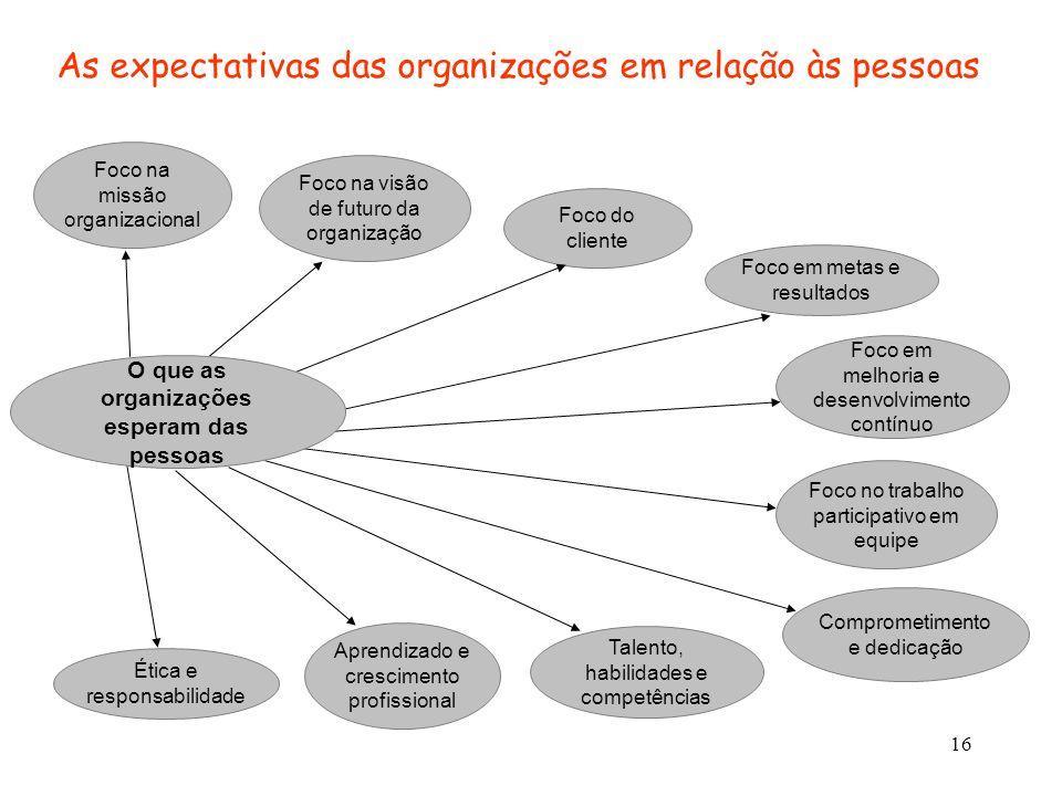 16 As expectativas das organizações em relação às pessoas Foco na missão organizacional Foco na visão de futuro da organização Foco do cliente Foco em
