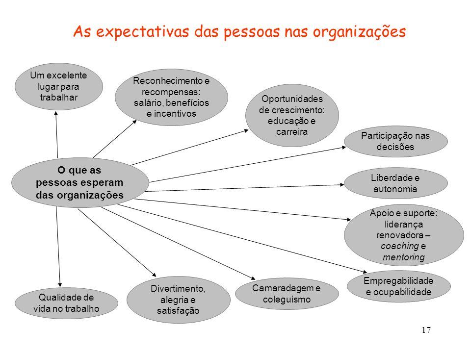 17 As expectativas das pessoas nas organizações Um excelente lugar para trabalhar Reconhecimento e recompensas: salário, benefícios e incentivos Oport