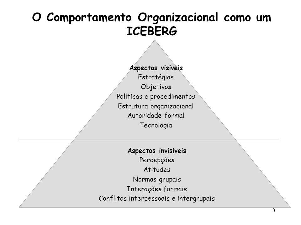 3 O Comportamento Organizacional como um ICEBERG Aspectos visíveis Estratégias Objetivos Políticas e procedimentos Estrutura organizacional Autoridade