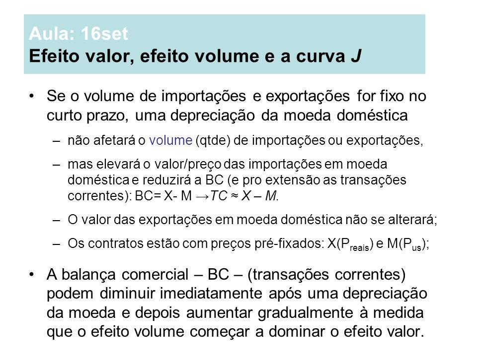 Aula: 16set Efeito valor, efeito volume e a curva J Se o volume de importações e exportações for fixo no curto prazo, uma depreciação da moeda domésti