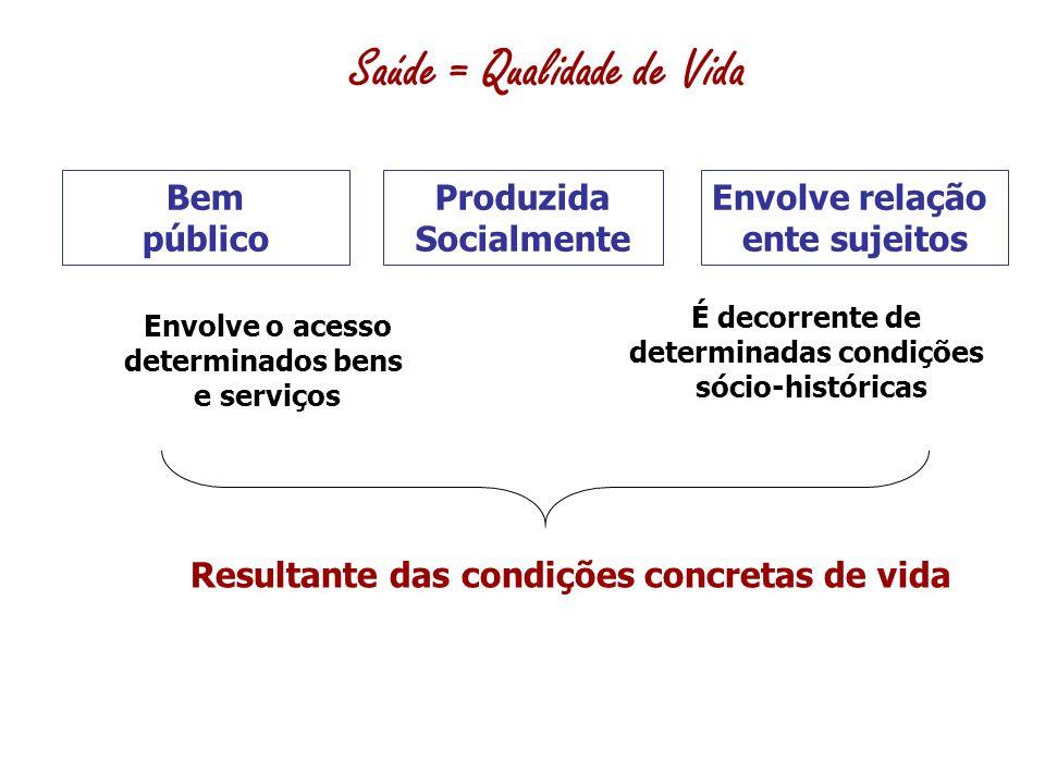 Saúde = Qualidade de Vida Envolve relação ente sujeitos Envolve o acesso determinados bens e serviços Bem público Produzida Socialmente É decorrente de determinadas condições sócio-históricas Resultante das condições concretas de vida