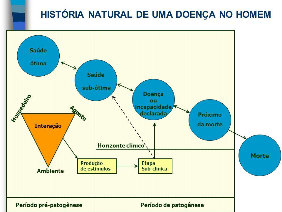 HISTÓRIA NATURAL DE UMA DOENÇA NO HOMEM Etapa Sub-clínica Doença ou incapacidade declarada Próximo da morte Saúde ótima Morte Ambiente Agente Hospedei