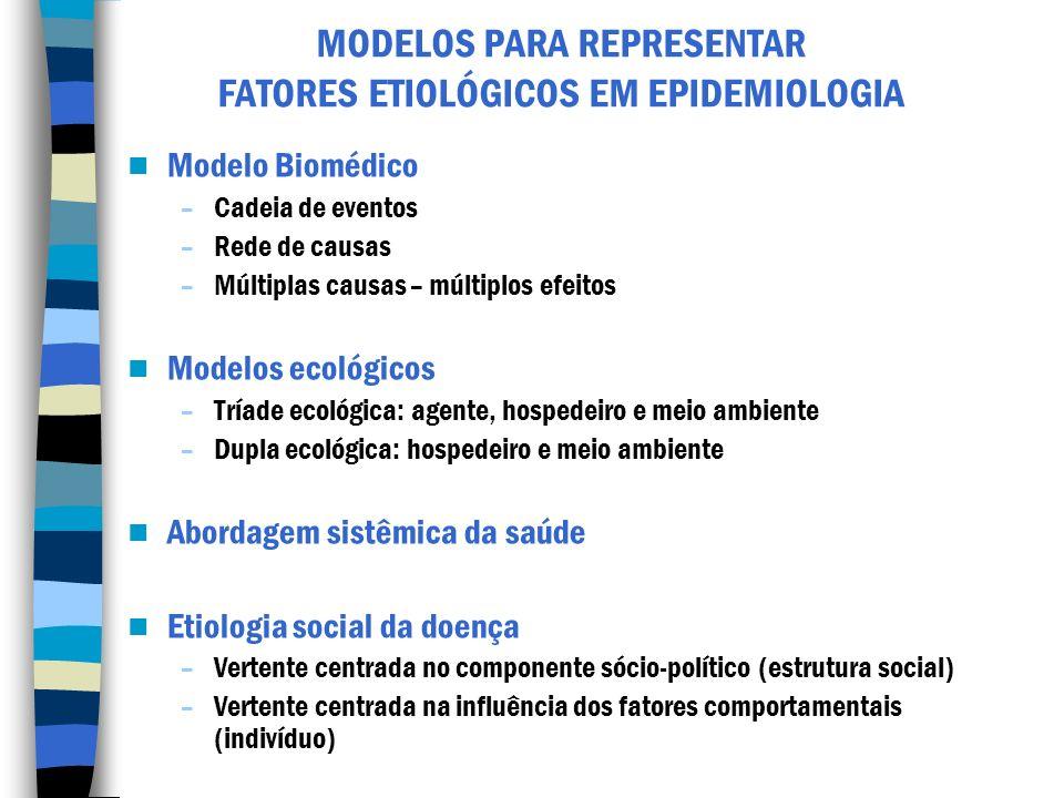 MODELOS PARA REPRESENTAR FATORES ETIOLÓGICOS EM EPIDEMIOLOGIA Modelo Biomédico –Cadeia de eventos –Rede de causas –Múltiplas causas – múltiplos efeito