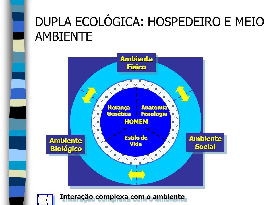 DUPLA ECOLÓGICA: HOSPEDEIRO E MEIO AMBIENTE AmbienteFísicoAmbienteFísico AmbienteBiológicoAmbienteBiológico AmbienteSocialAmbienteSocial Interação com