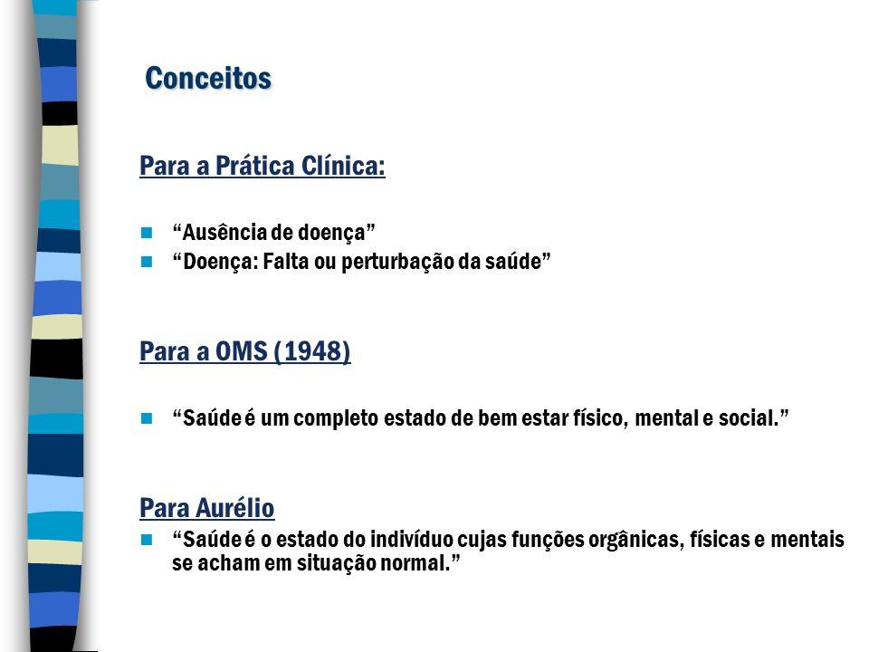 Conceitos Para a Prática Clínica: Ausência de doença Doença: Falta ou perturbação da saúde Para a OMS (1948) Saúde é um completo estado de bem estar f