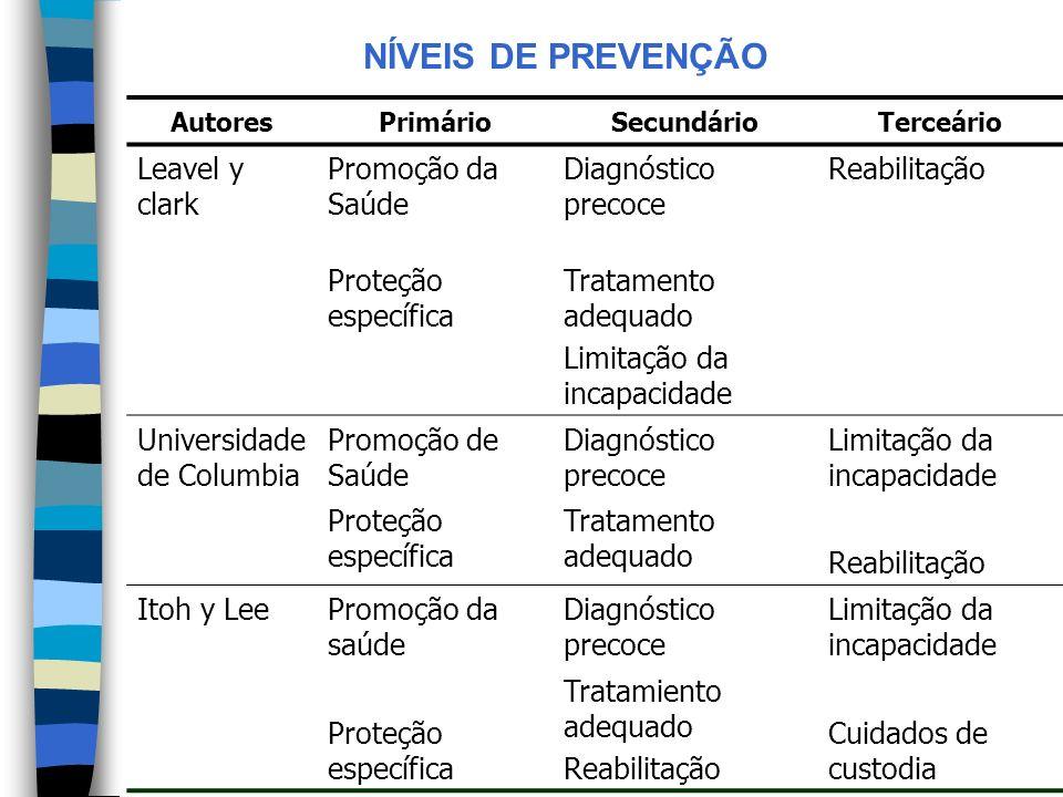 NÍVEIS DE PREVENÇÃO AutoresPrimárioSecundárioTerceário Leavel y clark Promoção da Saúde Diagnóstico precoce Reabilitação Proteção específica Tratament