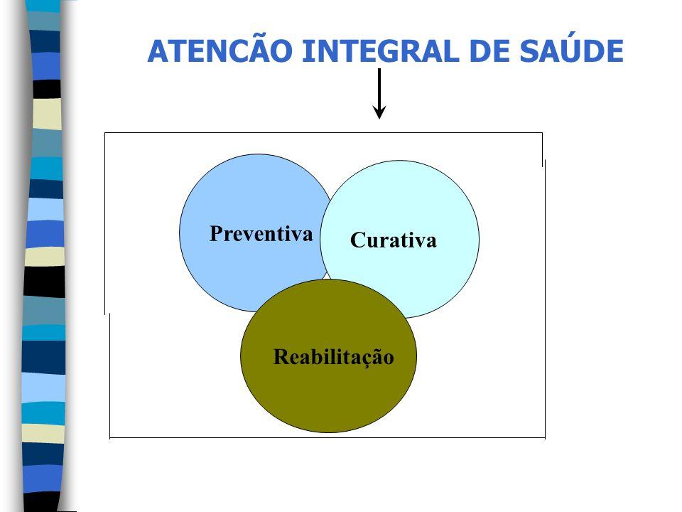 Preventiva Curativa Reabilitação ATENCÃO INTEGRAL DE SAÚDE