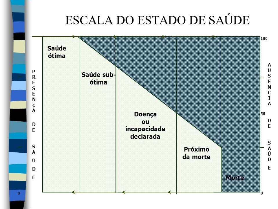 ESCALA DO ESTADO DE SAÚDE 100 50 0 PRESENçA DESAÚDEPRESENçA DESAÚDE Saúde ótima Saúde sub- ótima Doença ou incapacidade declarada Próximo da morte Mor