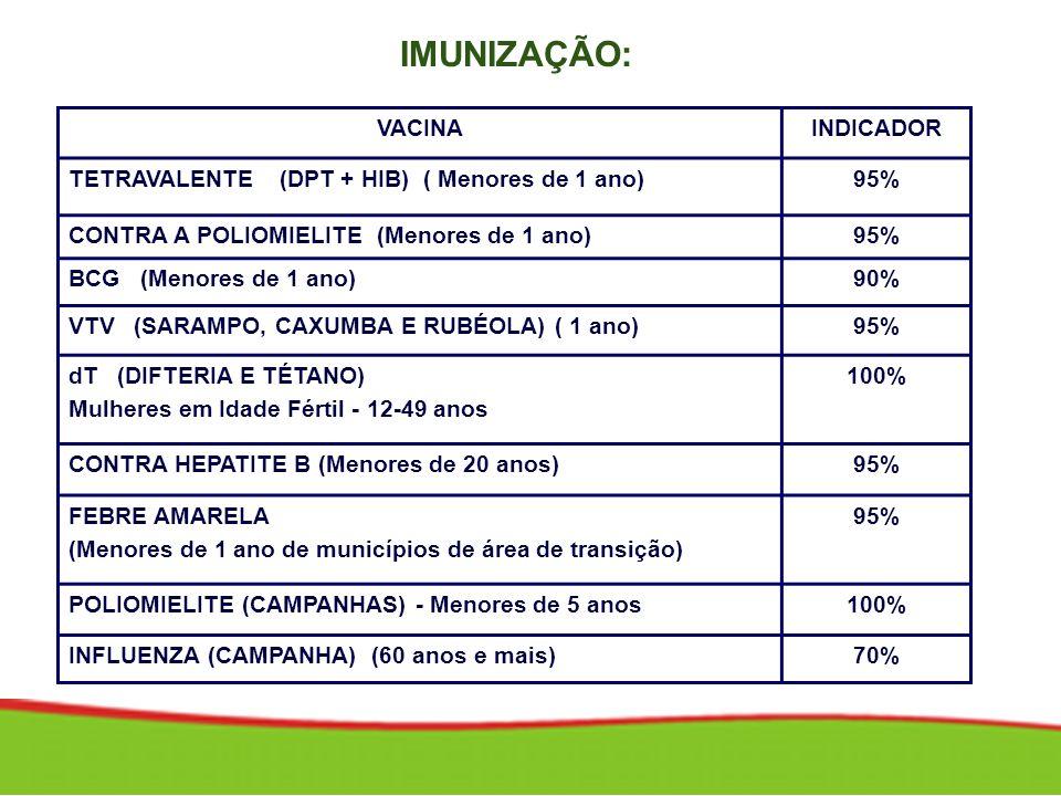 VACINAINDICADOR TETRAVALENTE (DPT + HIB) ( Menores de 1 ano)95% CONTRA A POLIOMIELITE (Menores de 1 ano)95% BCG (Menores de 1 ano)90% VTV (SARAMPO, CA