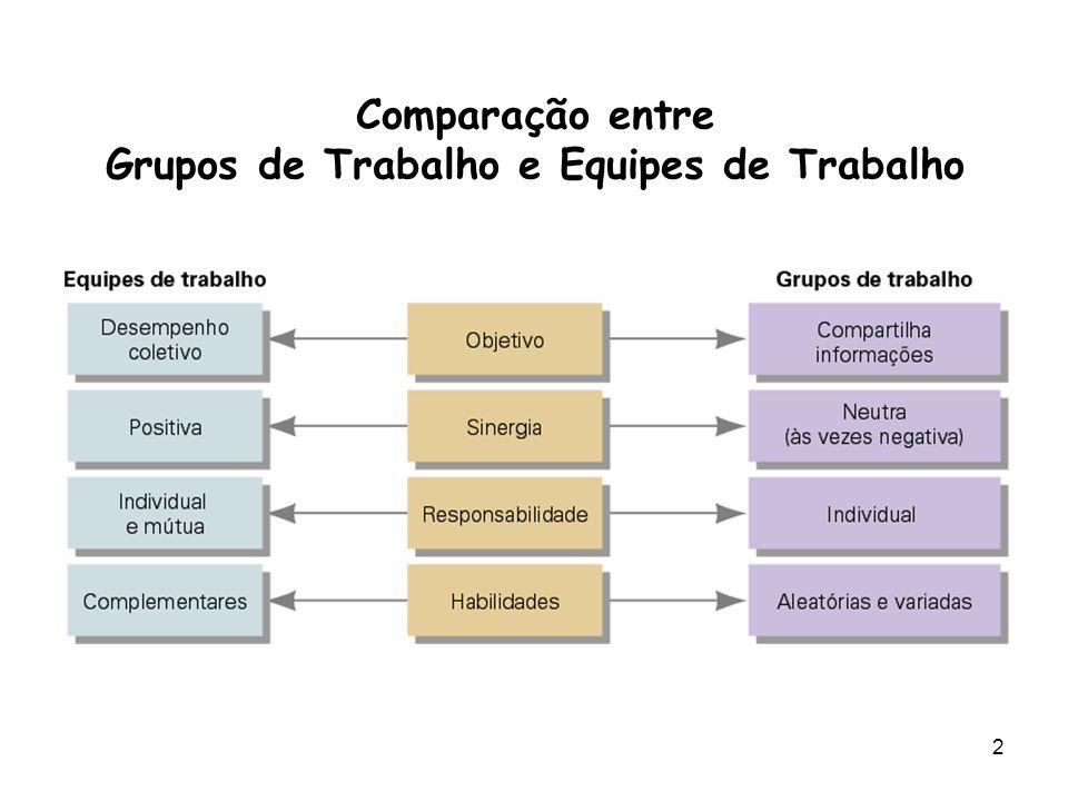 2 Comparação entre Grupos de Trabalho e Equipes de Trabalho