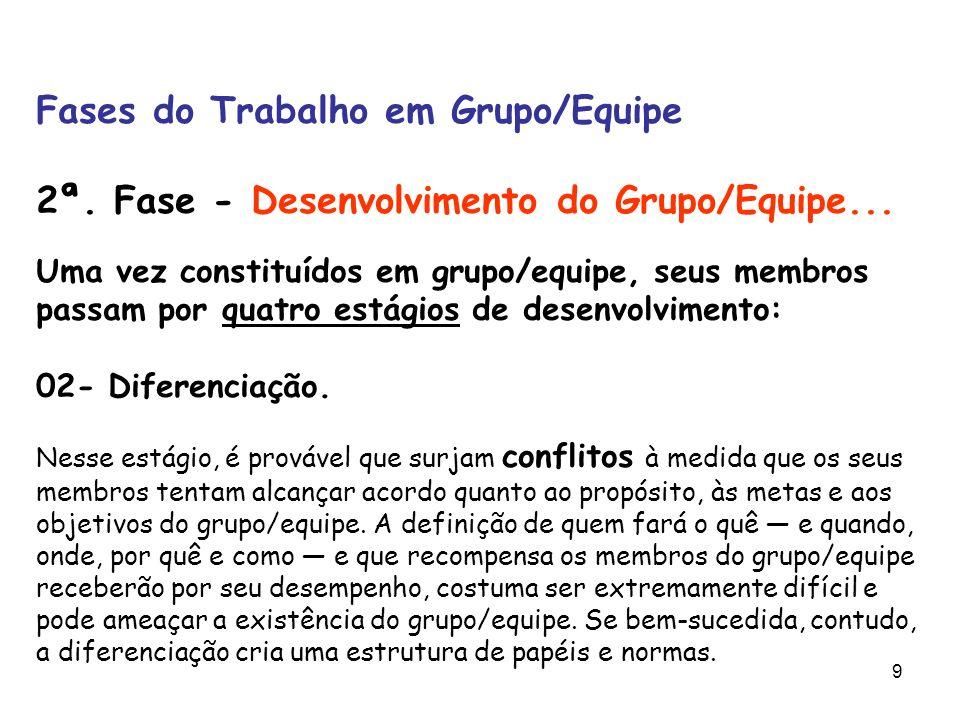 9 Fases do Trabalho em Grupo/Equipe 2ª. Fase - Desenvolvimento do Grupo/Equipe... Uma vez constituídos em grupo/equipe, seus membros passam por quatro
