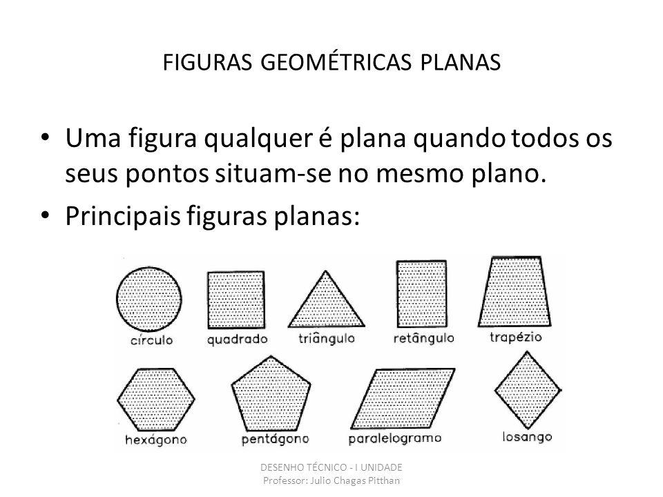 FIGURAS GEOMÉTRICAS PLANAS Uma figura qualquer é plana quando todos os seus pontos situam-se no mesmo plano.