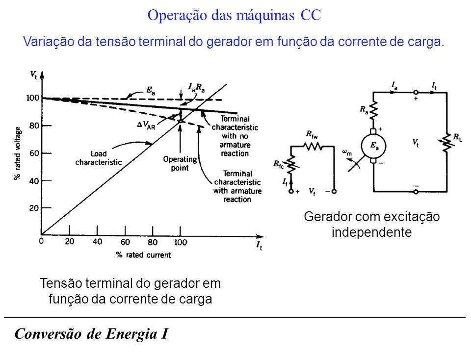 Conversão de Energia I Operação das máquinas CC Tensão terminal do gerador em função da corrente de carga Variação da tensão terminal do gerador em fu
