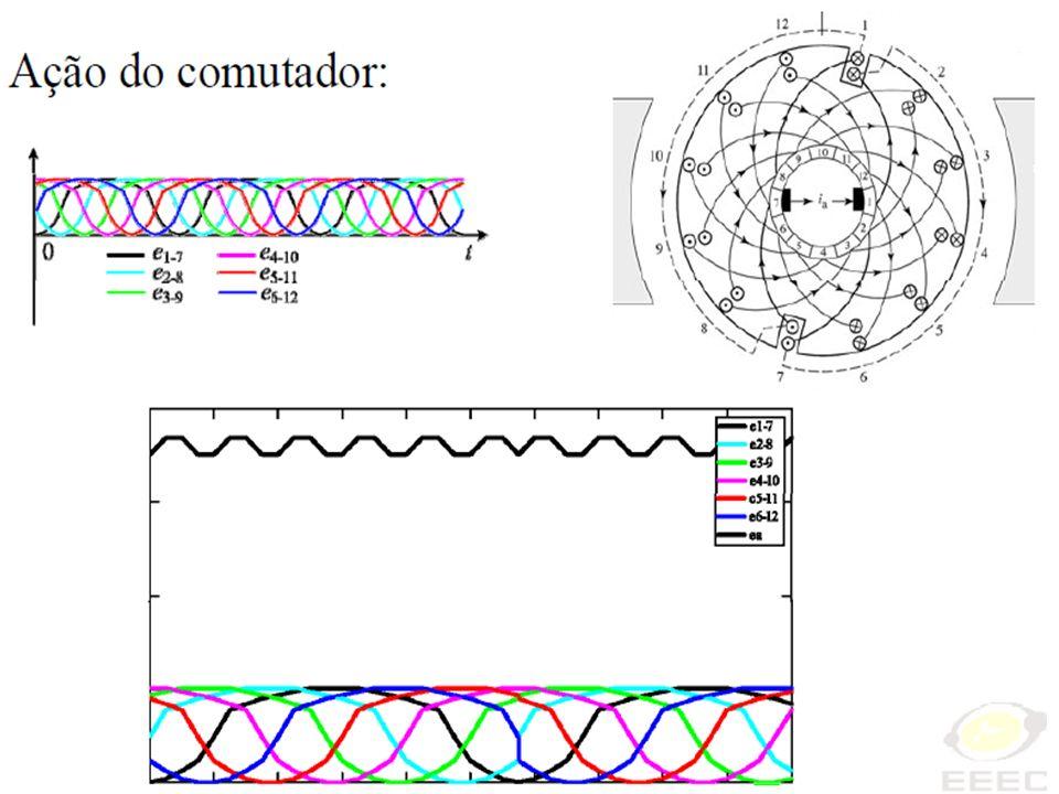 Conversão de Energia I Comutação Uma onda de fluxo muito distorcida pode induzir numa bobina tensões elevadas devido a rápida variação do fluxo distorcido.