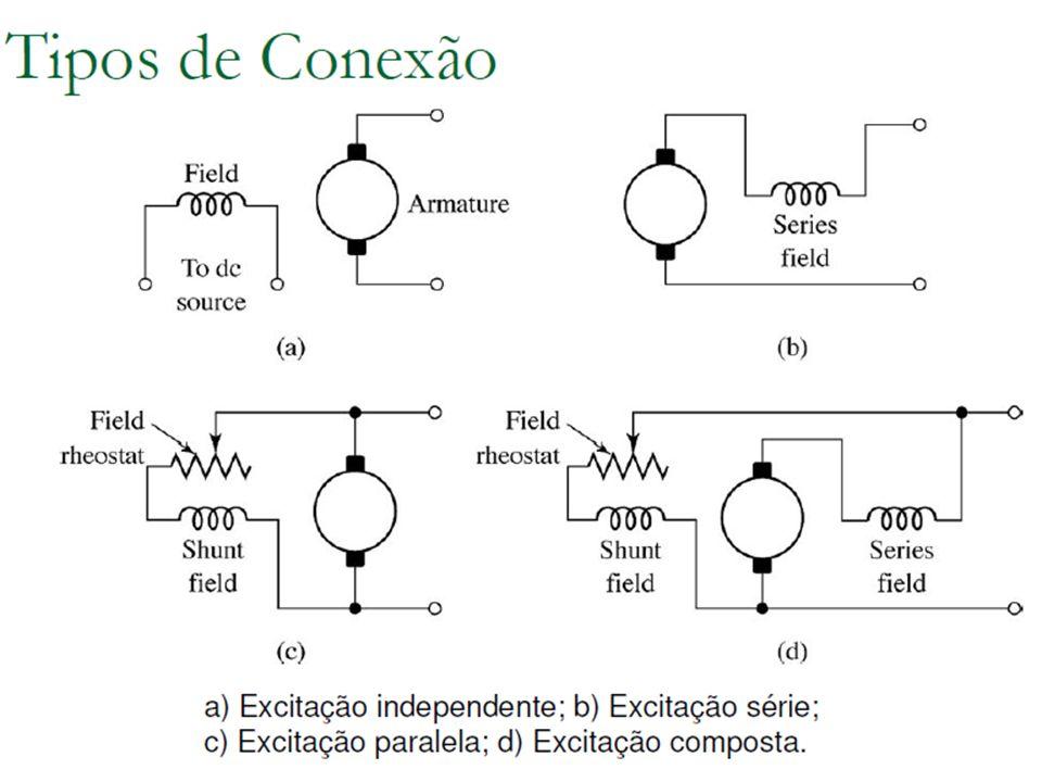 Conversão de Energia I Comutação Essa elevada distorção no fluxo ocorre com máquinas funcionando com sobrecarga elevadas, cargas rapidamente variáveis ou campo principal fraco.