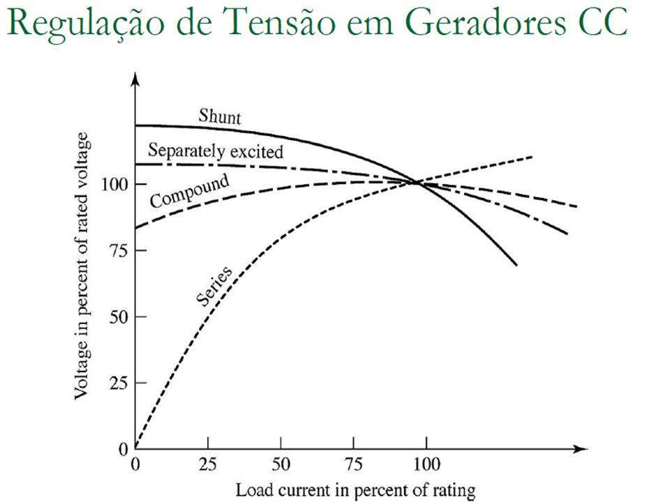 Conversão de Energia I Efeito da Fmm da armadura Quando a corrente de armadura é zero a corrente de campo estabelece o fluxo resultante na máquina.