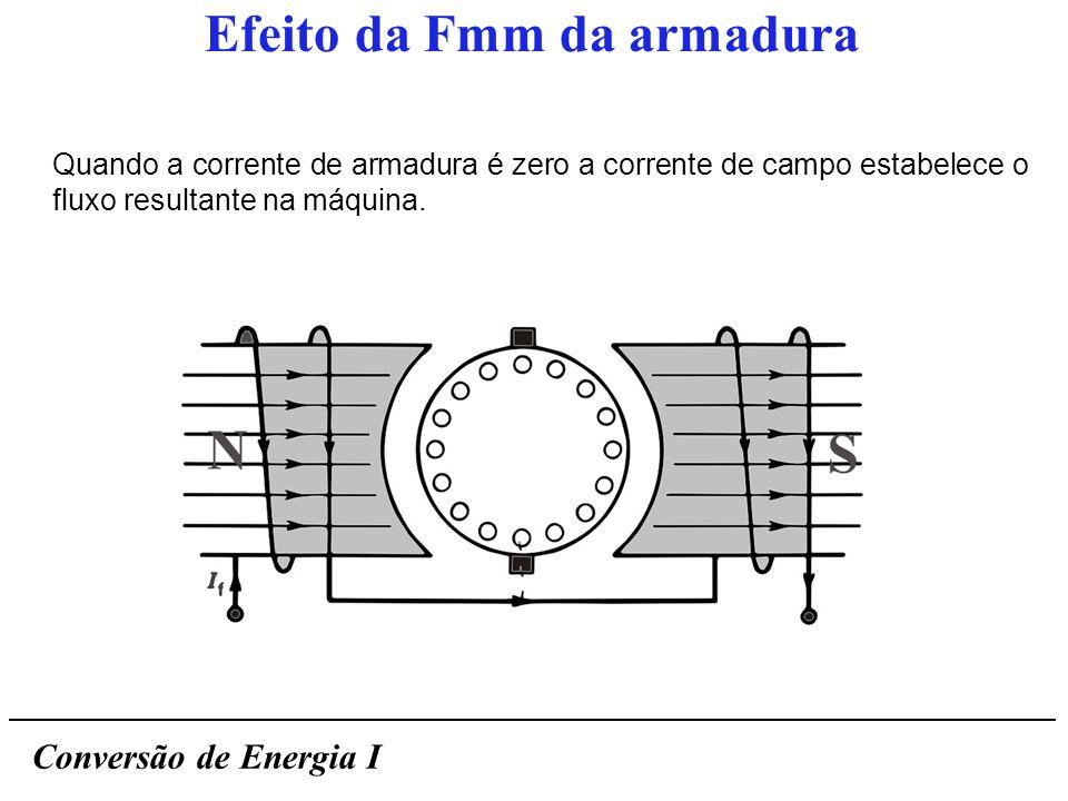 Conversão de Energia I Efeito da Fmm da armadura Quando uma corrente circula pelo enrolamento de armadura, a distribuição original de fluxo na máquina é alterada.
