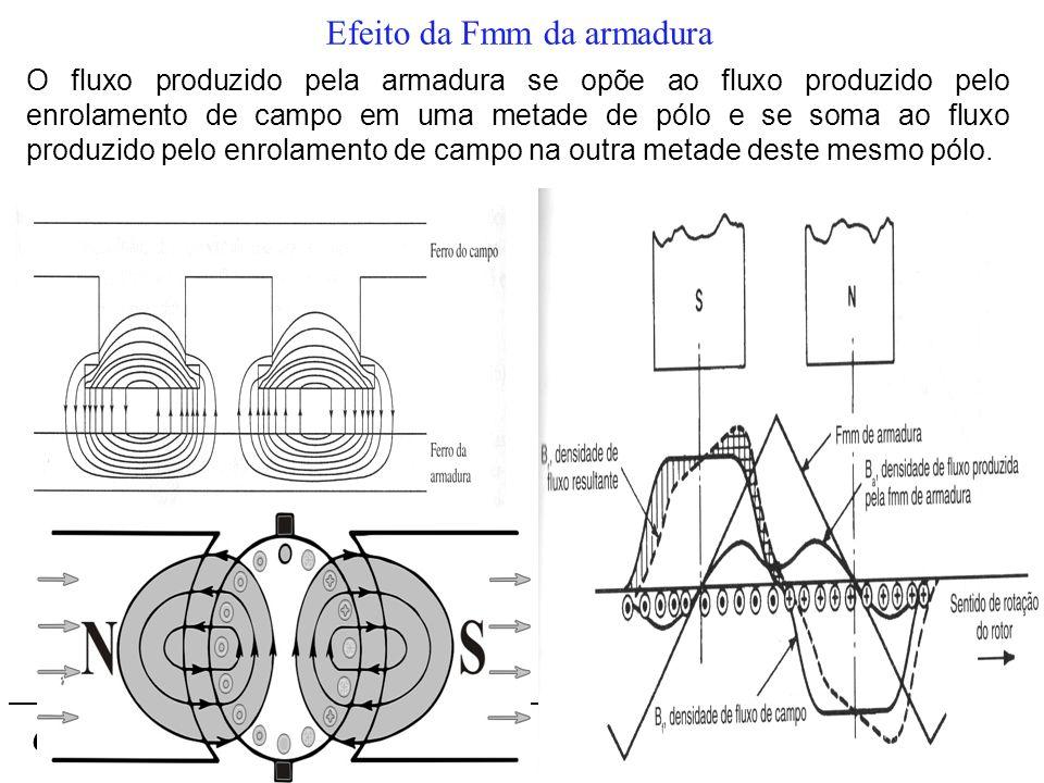 Conversão de Energia I Efeito da Fmm da armadura O fluxo produzido pela armadura se opõe ao fluxo produzido pelo enrolamento de campo em uma metade de