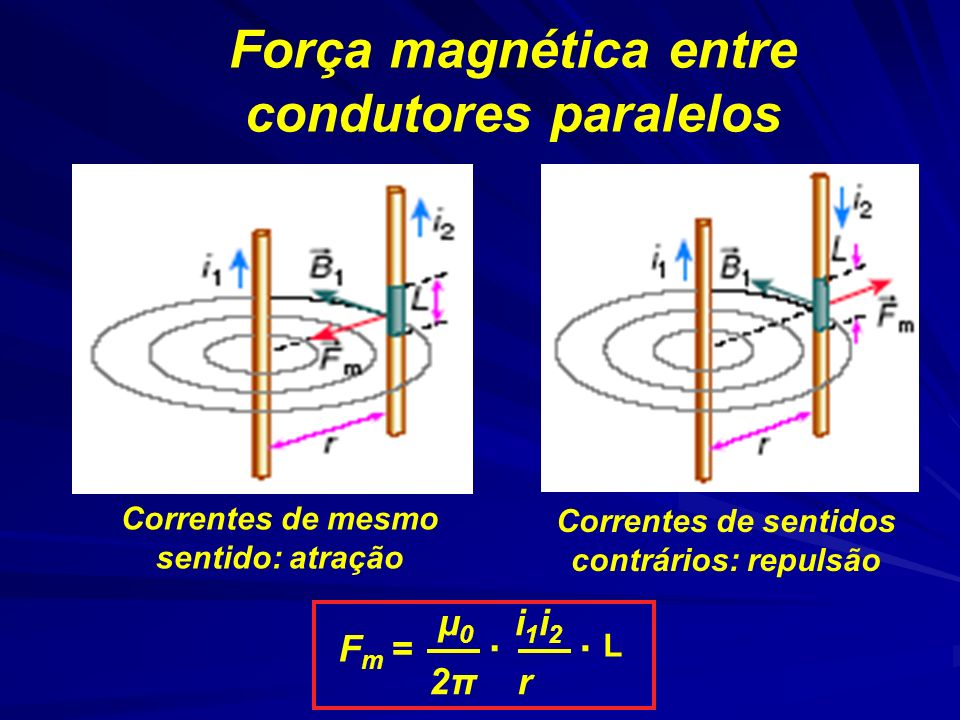 Força magnética entre condutores paralelos μ 0 i 1 i 2 2π r..