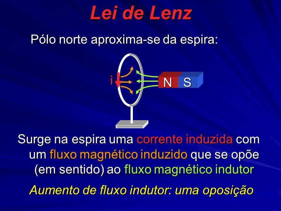 i NS Pólo norte aproxima-se da espira: Surge na espira uma corrente induzida com um fluxo magnético induzido que se opõe (em sentido) ao fluxo magnético indutor Aumento de fluxo indutor: uma oposição