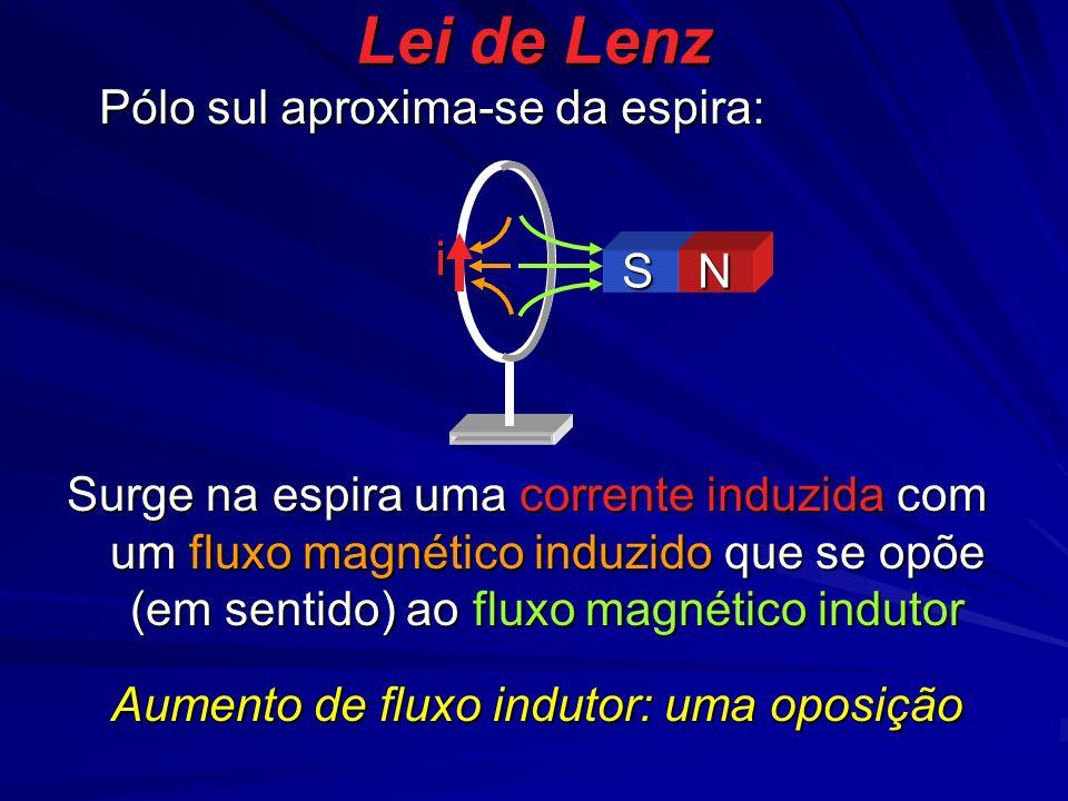 Lei de Lenz i Pólo sul aproxima-se da espira: Surge na espira uma corrente induzida com um fluxo magnético induzido que se opõe (em sentido) ao fluxo magnético indutor S N Aumento de fluxo indutor: uma oposição