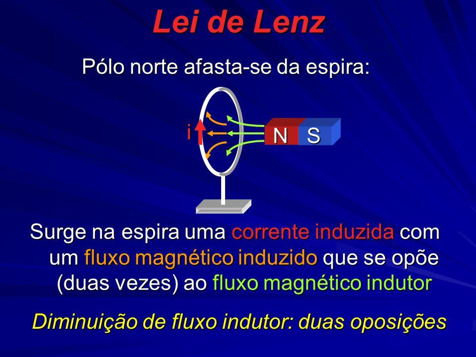 Lei de Lenz i NS Pólo norte afasta-se da espira: Surge na espira uma corrente induzida com um fluxo magnético induzido que se opõe (duas vezes) ao fluxo magnético indutor Diminuição de fluxo indutor: duas oposições