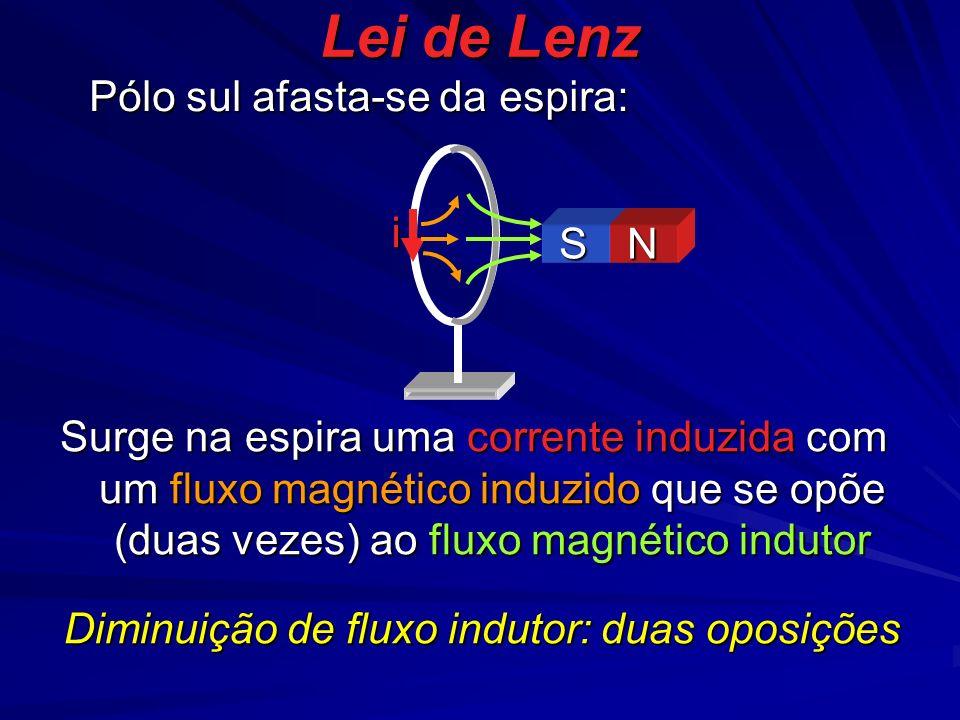 Lei de Lenz i Pólo sul afasta-se da espira: Surge na espira uma corrente induzida com um fluxo magnético induzido que se opõe (duas vezes) ao fluxo magnético indutor S N Diminuição de fluxo indutor: duas oposições