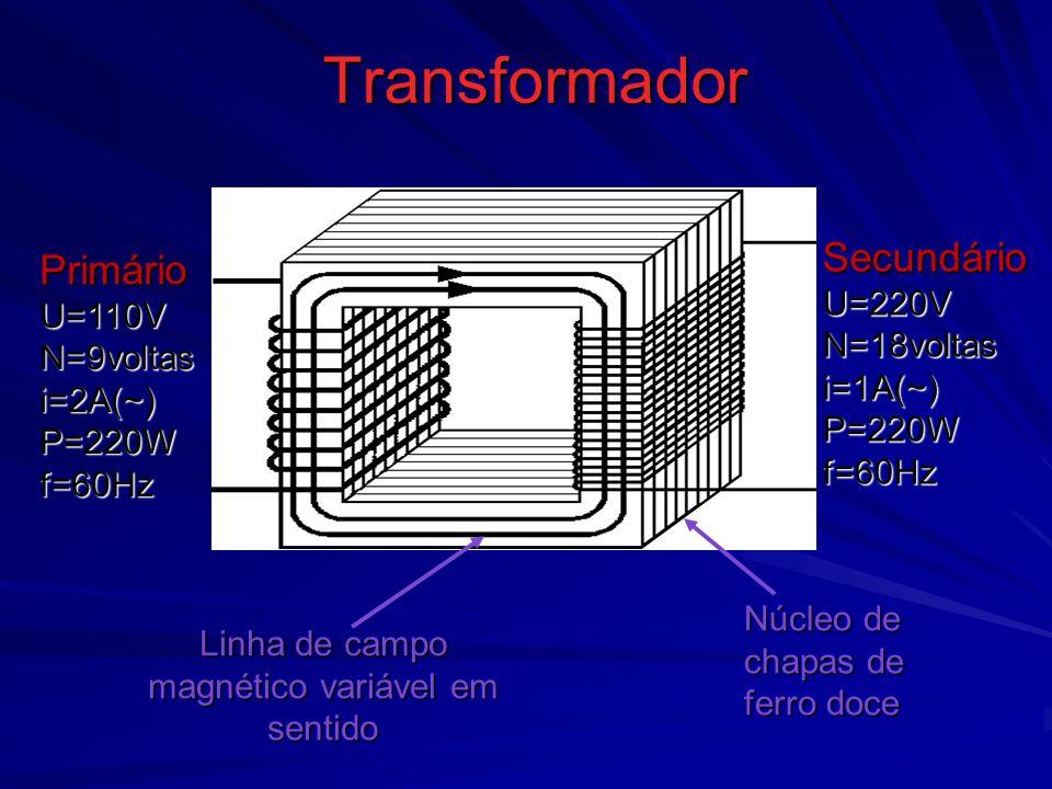 Transformador Linha de campo magnético variável em sentido Primário U=110V N=9voltas i=2A(~) P=220W f=60Hz Núcleo de chapas de ferro doce Secundário U=220V N=18voltas i=1A(~) P=220W f=60Hz