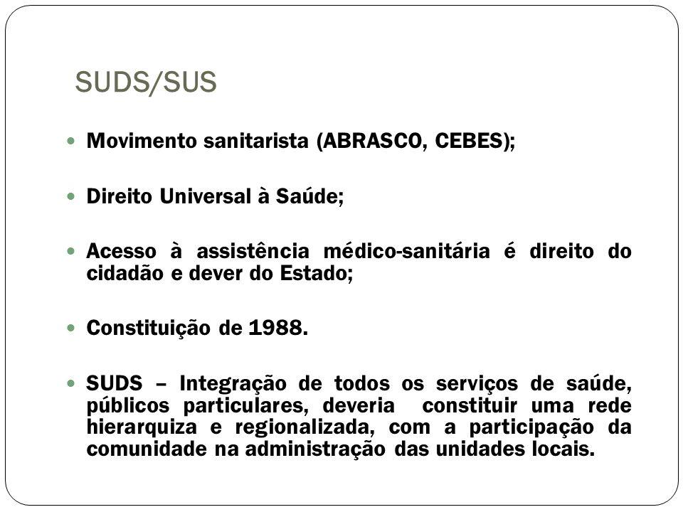 SUDS/SUS Movimento sanitarista (ABRASCO, CEBES); Direito Universal à Saúde; Acesso à assistência médico-sanitária é direito do cidadão e dever do Esta