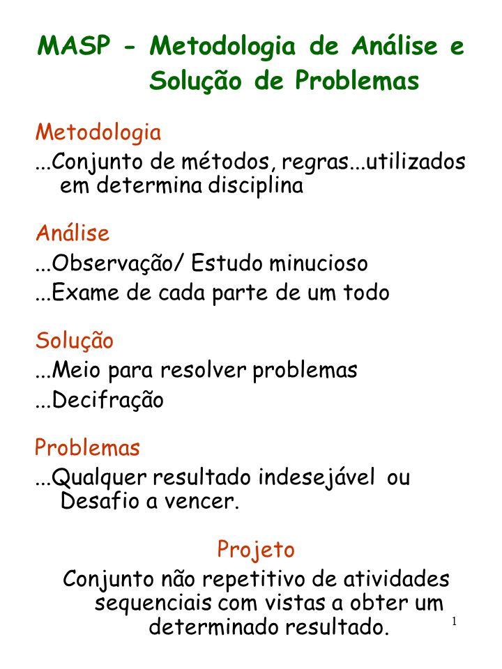 1 MASP - Metodologia de Análise e Solução de Problemas Metodologia...Conjunto de métodos, regras...utilizados em determina disciplina Análise...Observ