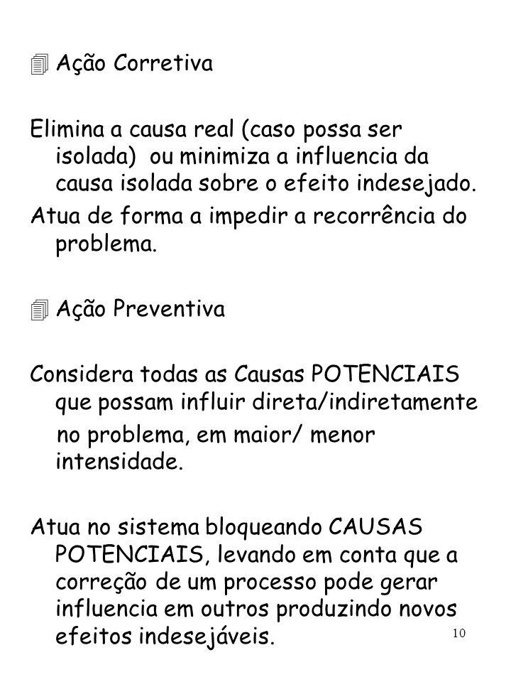 10 4Ação Corretiva Elimina a causa real (caso possa ser isolada) ou minimiza a influencia da causa isolada sobre o efeito indesejado. Atua de forma a