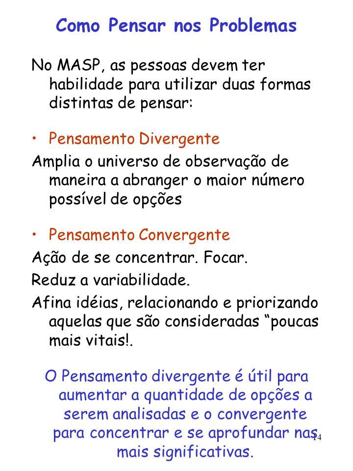 14 Como Pensar nos Problemas No MASP, as pessoas devem ter habilidade para utilizar duas formas distintas de pensar: Pensamento Divergente Amplia o un