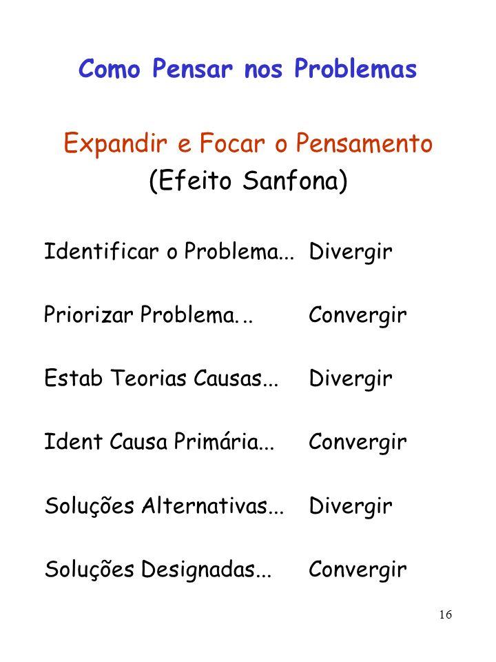 16 Como Pensar nos Problemas Expandir e Focar o Pensamento (Efeito Sanfona) Identificar o Problema...Divergir Priorizar Problema...Convergir Estab Teo