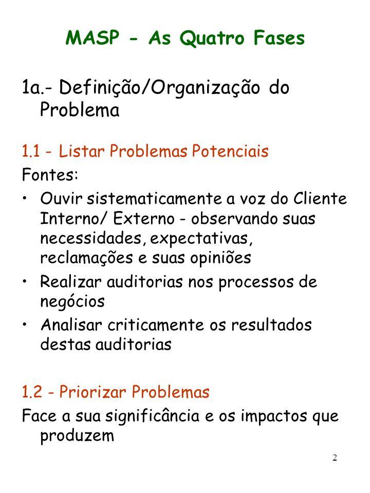 2 MASP - As Quatro Fases 1a.- Definição/Organização do Problema 1.1 - Listar Problemas Potenciais Fontes: Ouvir sistematicamente a voz do Cliente Inte