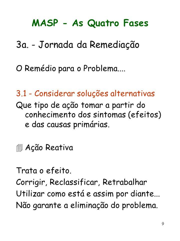 9 MASP - As Quatro Fases 3a. - Jornada da Remediação O Remédio para o Problema.... 3.1 - Considerar soluções alternativas Que tipo de ação tomar a par