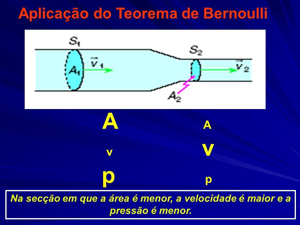 Aplicação do Teorema de Bernoulli Na secção em que a área é menor, a velocidade é maior e a pressão é menor. A v v p