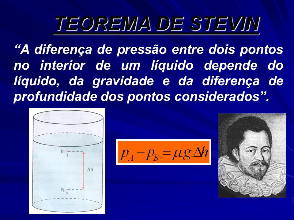 A diferença de pressão entre dois pontos no interior de um líquido depende do líquido, da gravidade e da diferença de profundidade dos pontos consider