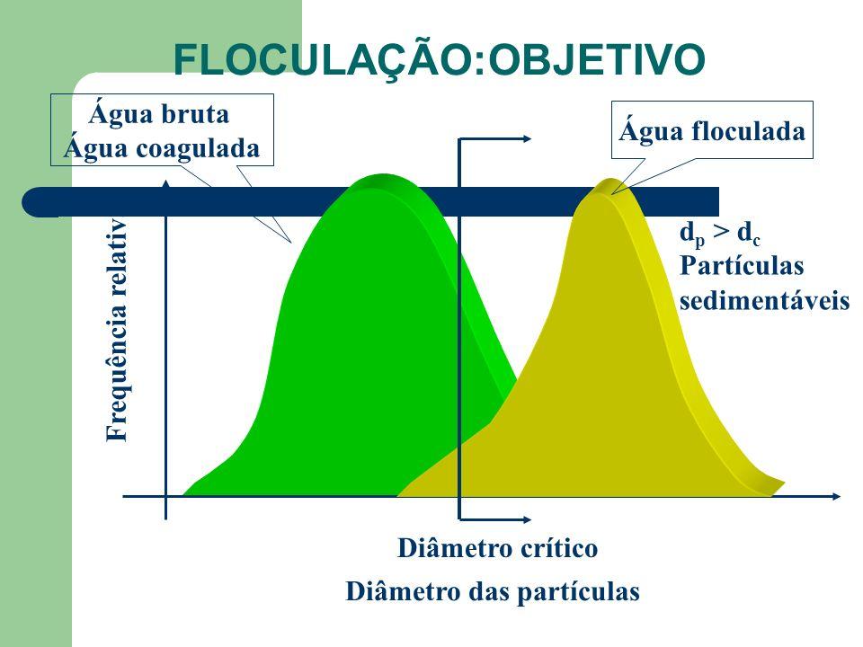 FLOCULAÇÃO:OBJETIVO Diâmetro das partículas Frequência relativa Água bruta Água coagulada Água floculada Diâmetro crítico d p > d c Partículas sedimen