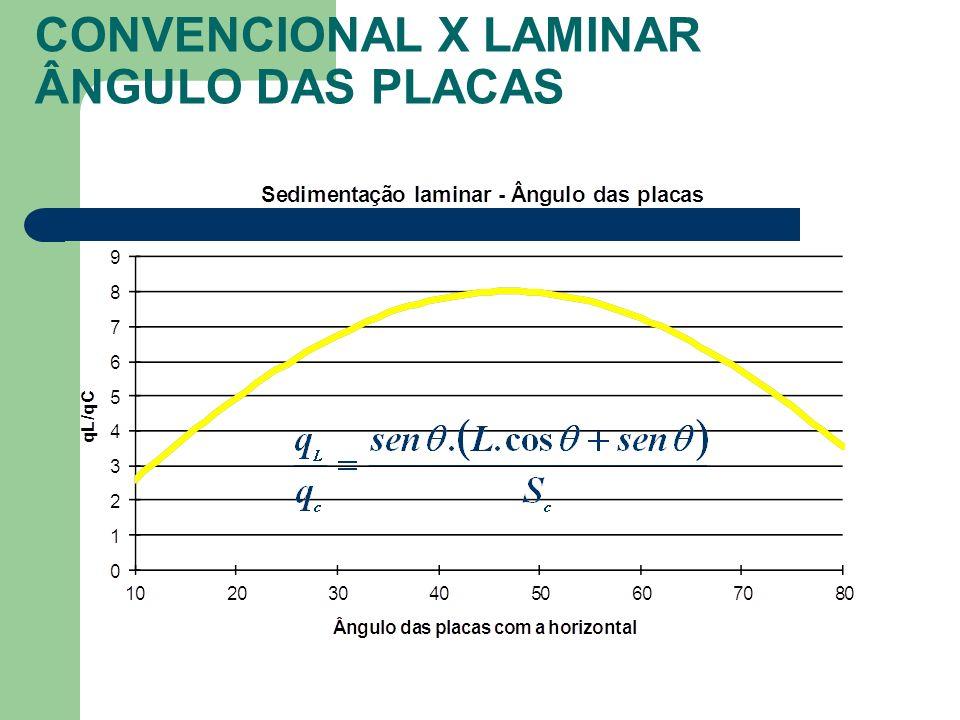 CONVENCIONAL X LAMINAR ÂNGULO DAS PLACAS