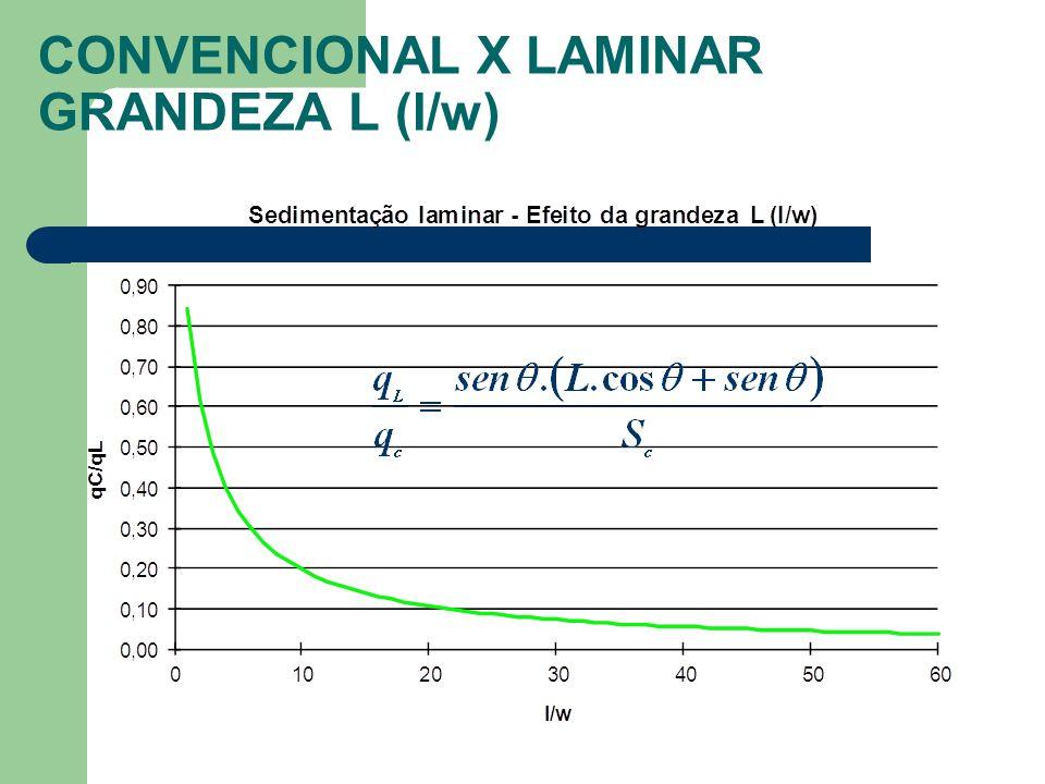 CONVENCIONAL X LAMINAR GRANDEZA L (l/w)