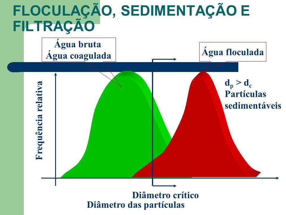 Diâmetro das partículas Frequência relativa Água bruta Água coagulada Água floculada Diâmetro crítico d p > d c Partículas sedimentáveis FLOCULAÇÃO, SEDIMENTAÇÃO E FILTRAÇÃO